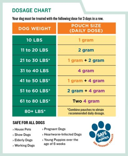 Safe-guard Granuels Dosage Chart