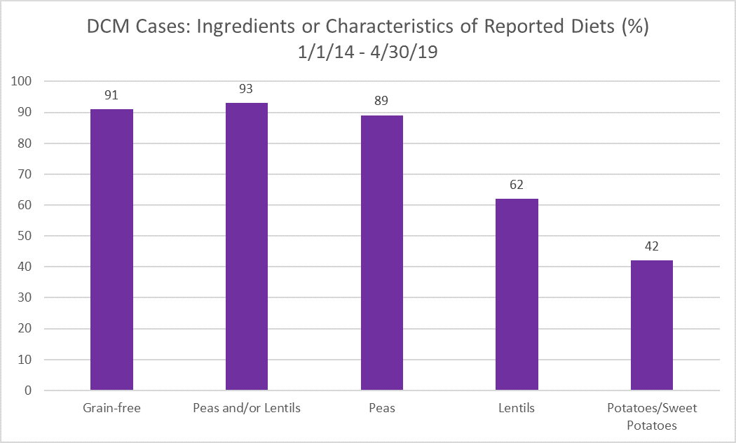 Common Ingredients FOUND in the dog food brands reported to the FDA
