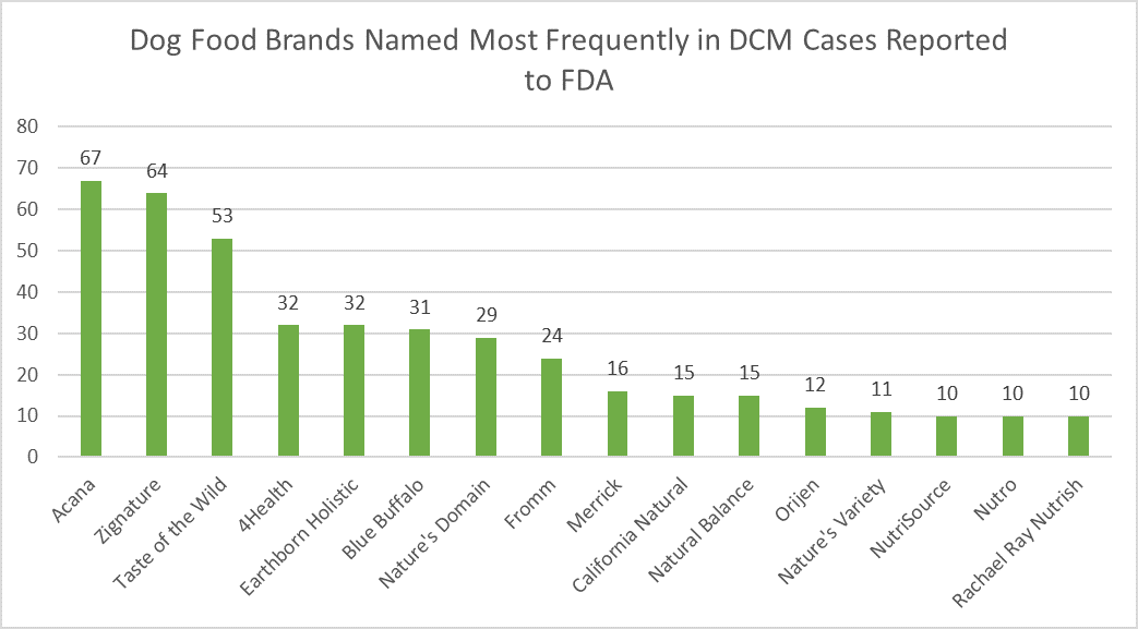FDA'S Dog food list of dog food brands most reported to be linked with DCM heart disease cases in dogs