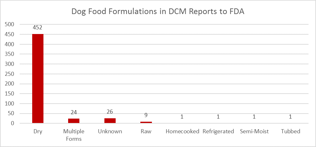 TYPES OF DOG FOOD DIETS MOST COMMONLY REPORTED IN DIET RELATED DCM CASES